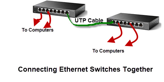 Connecting-Ethernet-Switches-Together