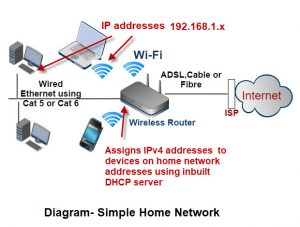 Diagram-Simple-Home-Network