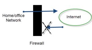 Firewall-function-overview