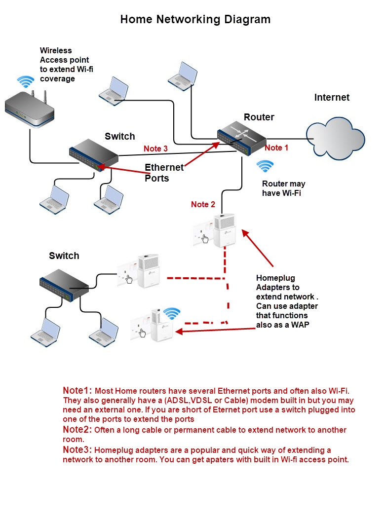 How to Extend a Home Network | Home Ethernet Wiring Diagram |  | Steve's Smart Home Networking Guide