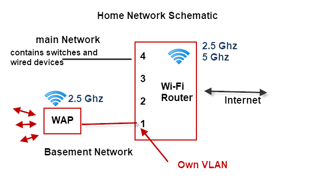 Home-Network-Schematic