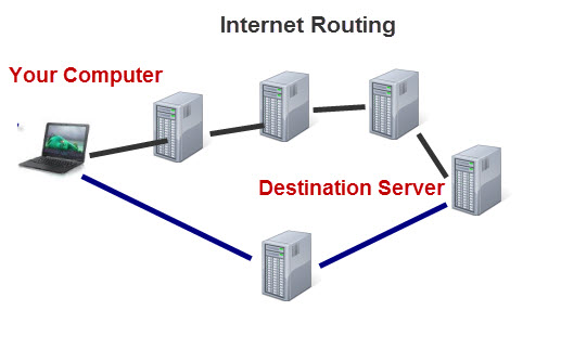 Internet-Routing