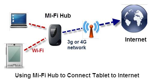 Mi-Fi-tablet