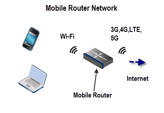 Mobile-Router-Network