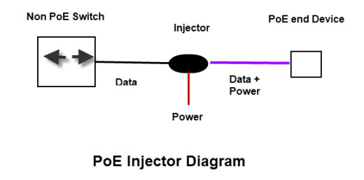 PoE-Injector-Diagram