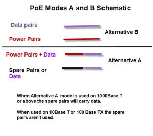 PoE-A and B modes-Schematic