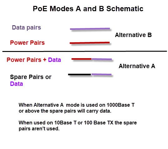 Power Over Ethernet Poe Beginners Guide