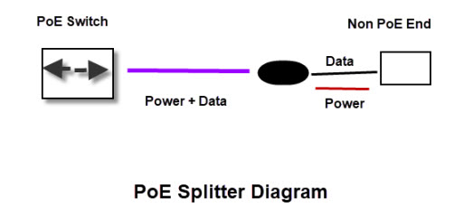 power over ethernet poe  beginners guide