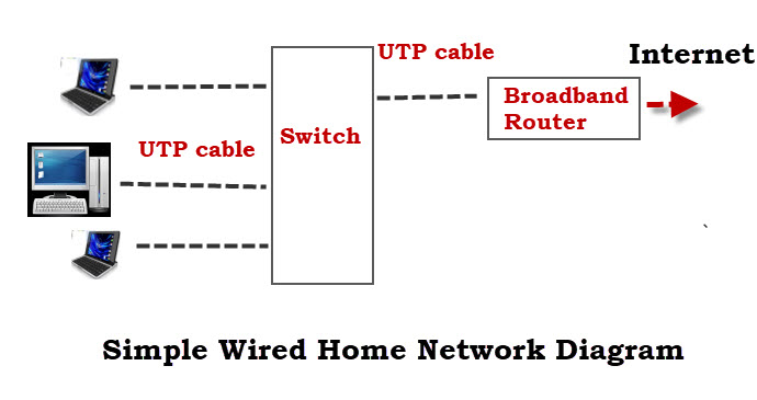 Simple-Wired-Home-Network-Diagram