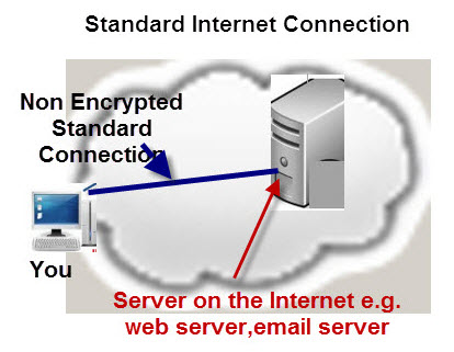 Standard-Internet-connection