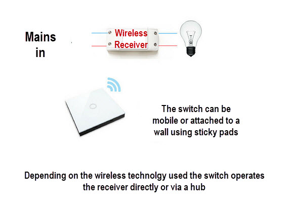 Switch-with-receiver