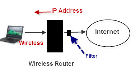 Troubleshooting-network-diagram