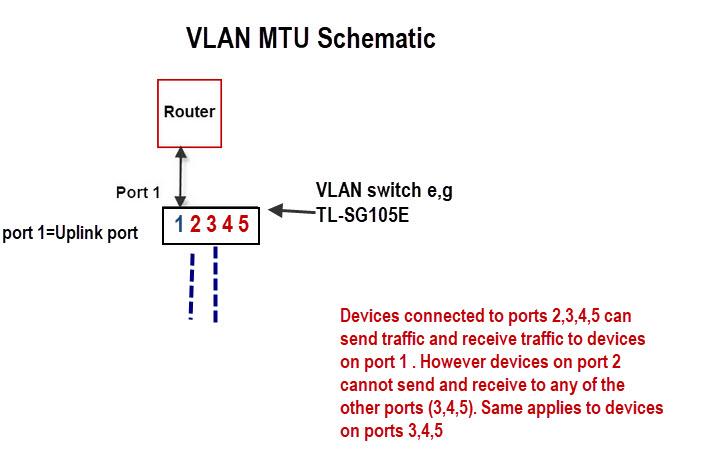 VLAN-MTU-Schematic