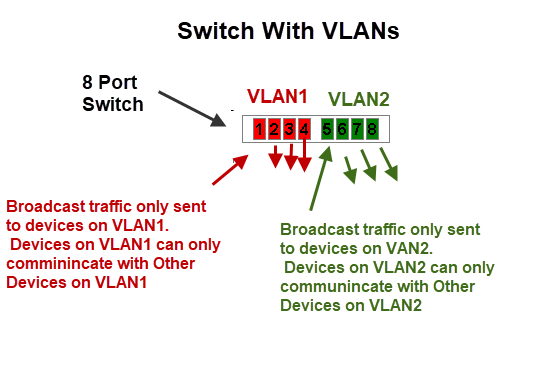 VLAN-switch