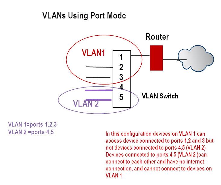 VLANs-Using-Port-Mode