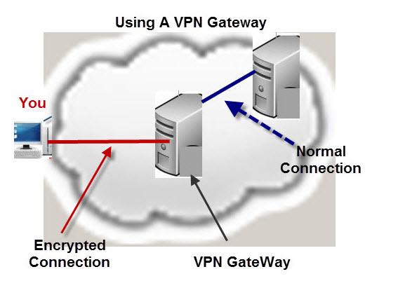 VPN-Gateway