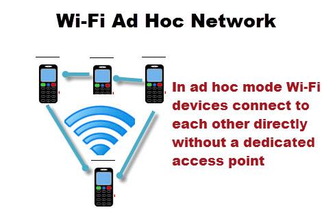 Wi-Fi-Ad-Hoc-Network