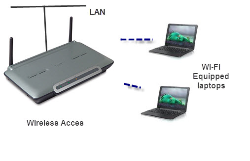 Wi-Fi-Networks
