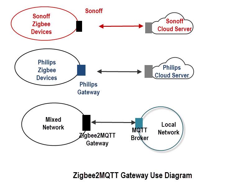 Zigbee2MQTT-Gateway-Diagram