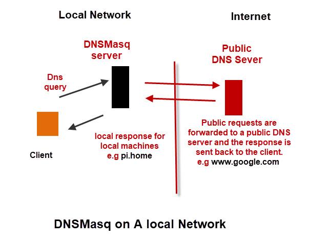 dnsmasq-schematic