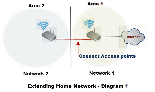 Astounding How To Extend A Home Network Wiring 101 Ferenstreekradiomeanderfmnl