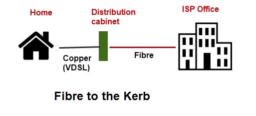 fibre-kerb