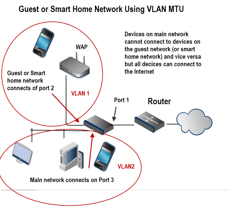 Guest network Vlans