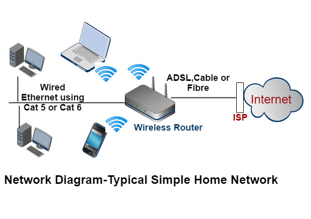 How to Set Up a Home Network- Beginners Guide Networking Wiring Diagram on networking computer diagram, telecommunications diagram, networking switch diagram, networking tools, networking engineering diagram, networking system,