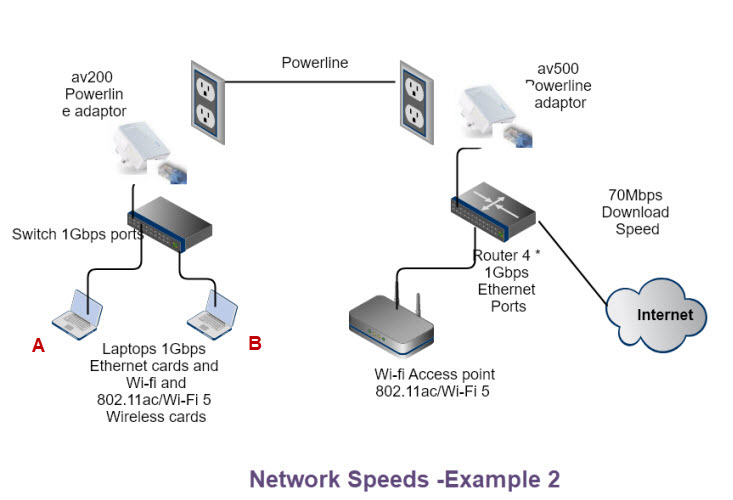 home-networking-speeds-example-2