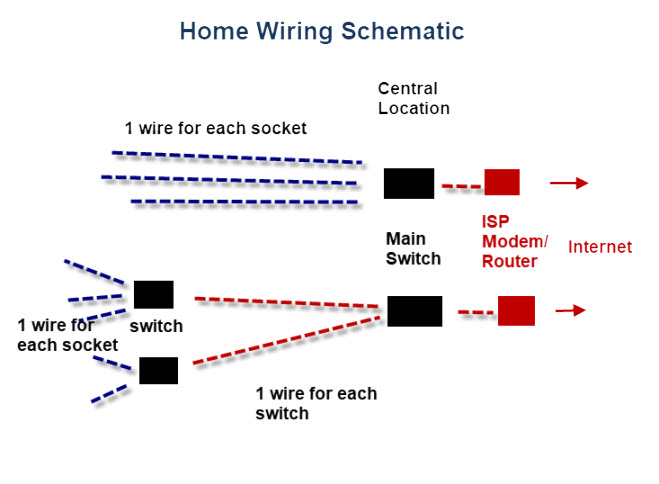 Wiring A Home Network-(Practical Beginners Guide) | Home Ethernet Wiring Diagram |  | Steve's Smart Home Networking Guide