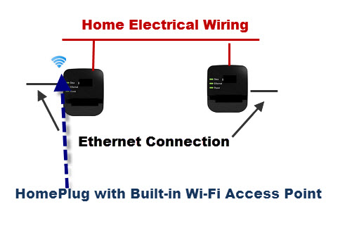 homeplug-ethernet-wifi