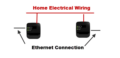 homeplug-ethernet