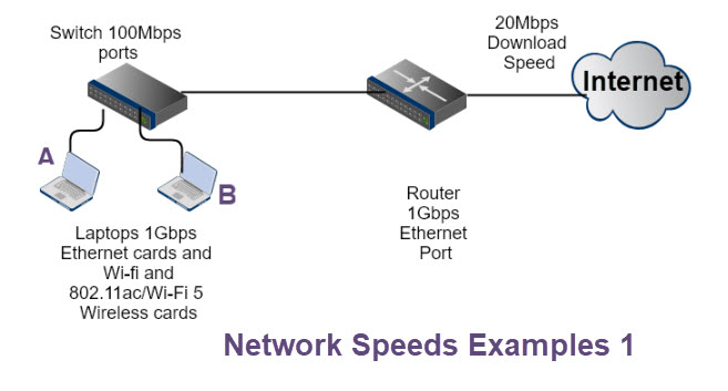 network-Speeds-examples-1