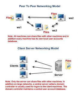 networking-models