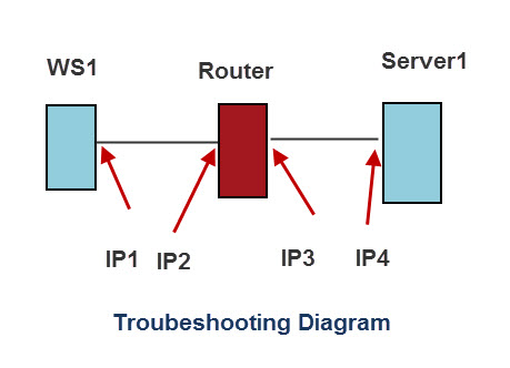 ping-troubeshooting-diagram