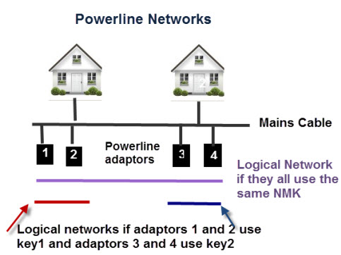 powerline-network-diagram-1