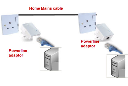 powerline-networking-diagram
