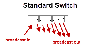 standard-switch-broadcasts