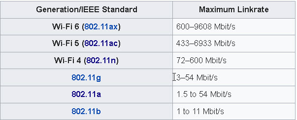 wi-fi-table-wiki